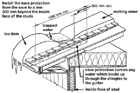 Preventing Problems From Ice Dams